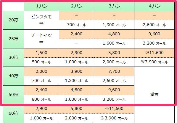 Index score03t