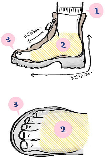 登山靴のサイズ選びの基本